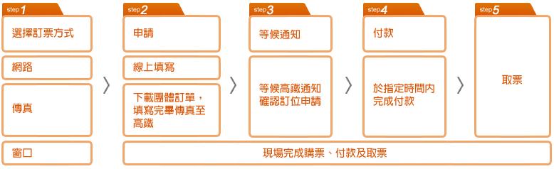1.選訂票方式:網路或傳真或窗口 2.申請:線上填寫或下載團體訂單,填完傳真至高鐵或現場完成購票、付款及取票 3,等高鐵通知定位申請 4於指定時間內完成付款 5.取票