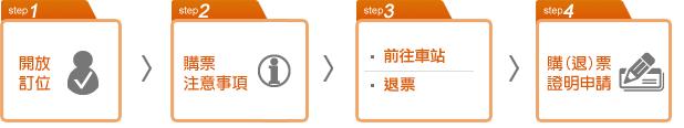 步驟1.開放訂位 步驟2.購票注意事項 步驟3.前往車站或退票 步驟4.購票或退票證明申請