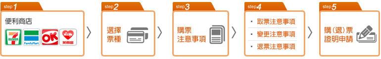 步驟1.便利商店:7-11或全家或萊爾富 步驟2.選擇票種 步驟3.購票注意事項 步驟4.取票注意事項或變更注意事項或退票注意事項 步驟5.購票或退票證明申請