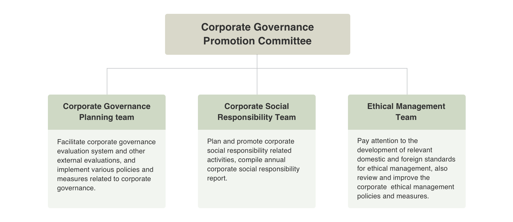 Corporate Governance Promotion Committee