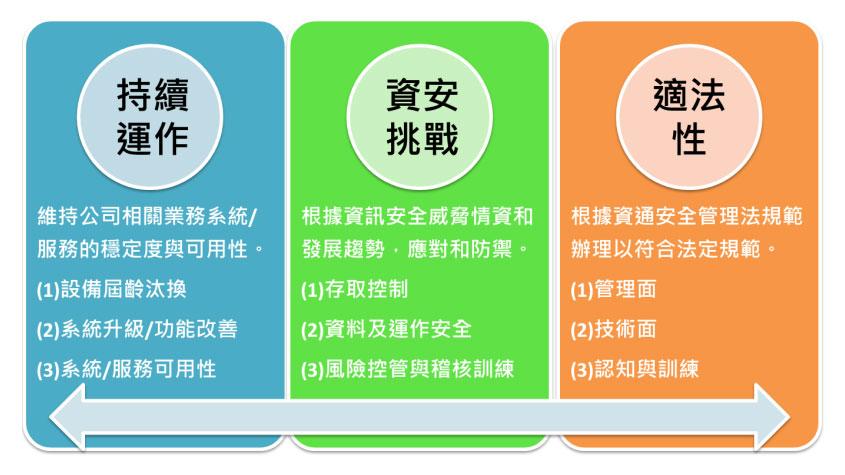 以持續運作、資安挑戰、適法性三個方向作為架構資訊安全之基礎